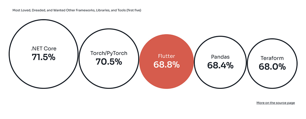 Most Loved, Dreaded, and Wanted Other Frameworks, Libraries, and Tools
